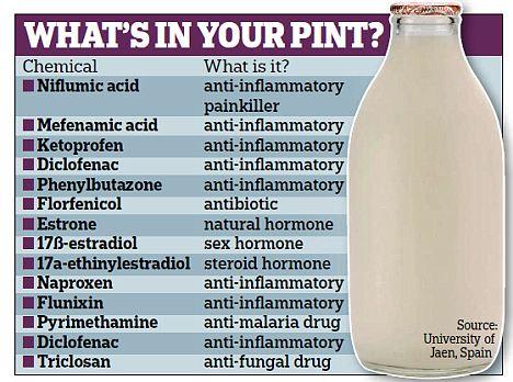 ACNE verergert door melkproducten